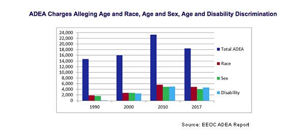 ADEA Claims Graph