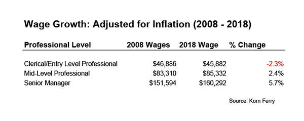 Korn Ferry Wage Growth Chart