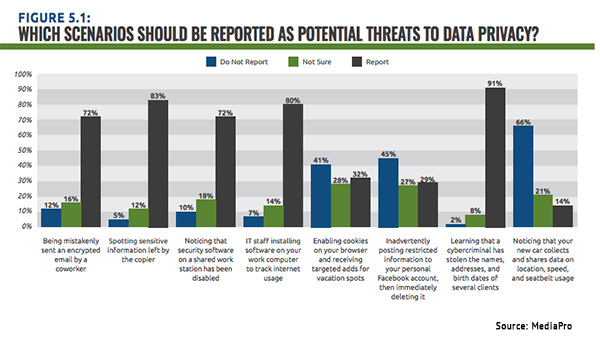 Data Privacy: New Report Indicates Room for Improvement