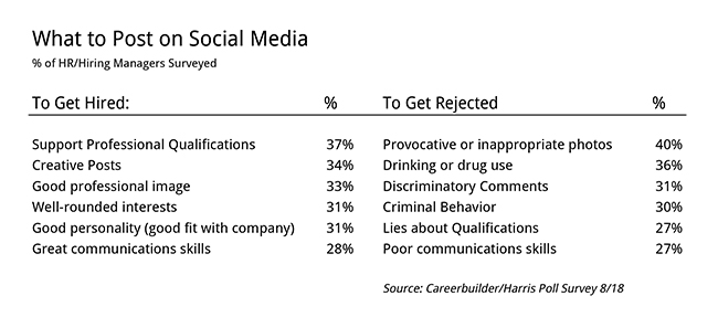Social Media hiring and firing
