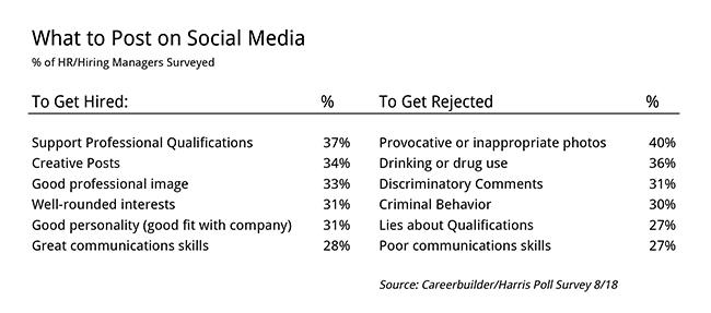 Social Media hiring and firing