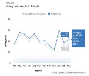 April LinkedIn Workforce Report Graph for Atlanta