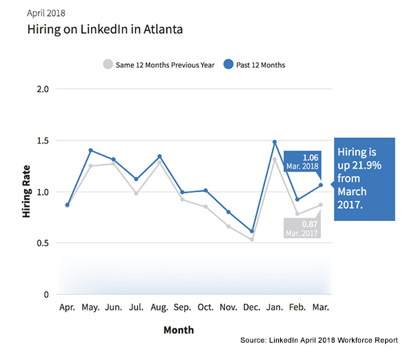 April LinkedIn Workforce Report Graph for Atlanta