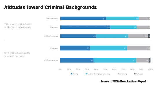 Attitude toward criminal background graph