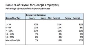 Bonus pay chart