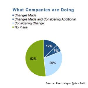 Company Plans for Tax Savings Graph