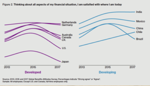 financial situation graph