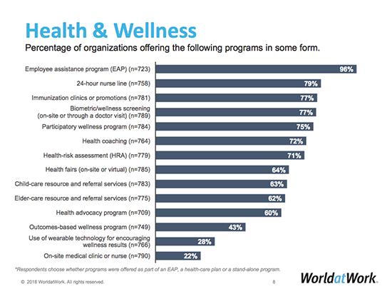 WorldatWork Benefits Graph