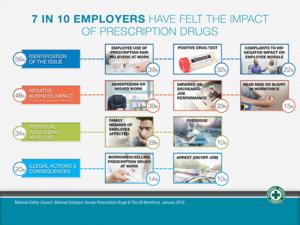 Chart: Impact of prescription abuse