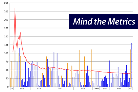 mind the metrics graphic
