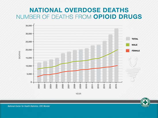 Graph - deaths from opioid overdose
