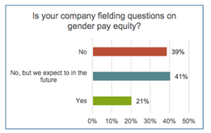 Pearl Meyer Gender Equity graph
