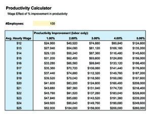 productivity calc chart