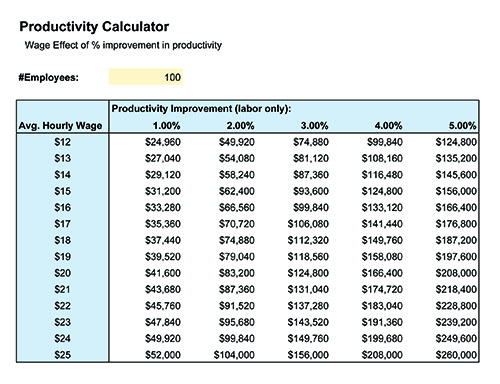 productivity calc chart