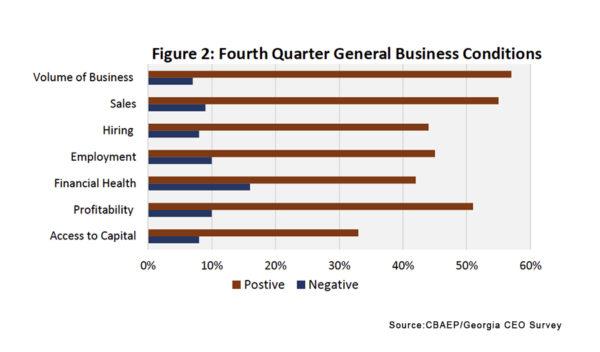 Georgia CEO Survey Graph 1
