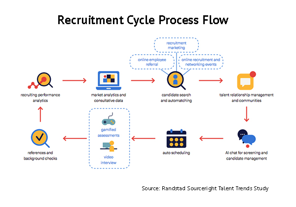 Automated recruitment cycle diagram