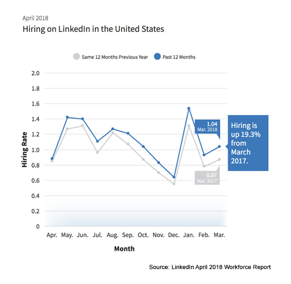 April LinkedIn Workforce Report Graph for U.S.