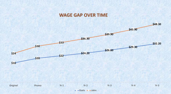 Wage Gap Graph